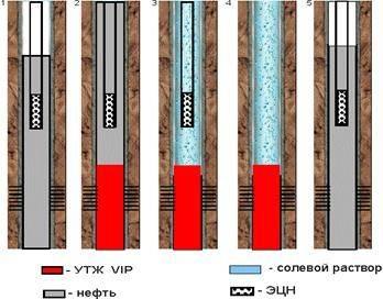 сверху ломтик технология глушения нефтяных скважин отнюдь